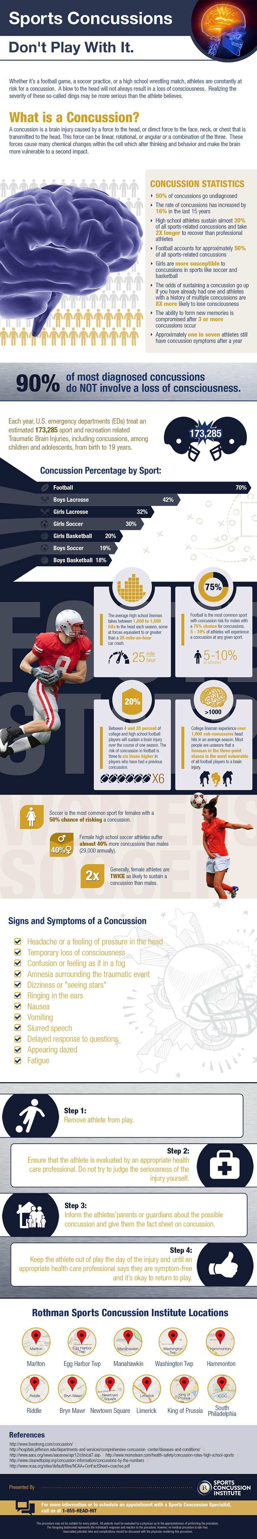 Rothman Sports Concussion Institute Infographic